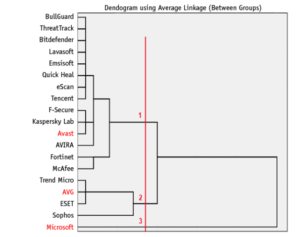 Dendrogram using Average Linkage