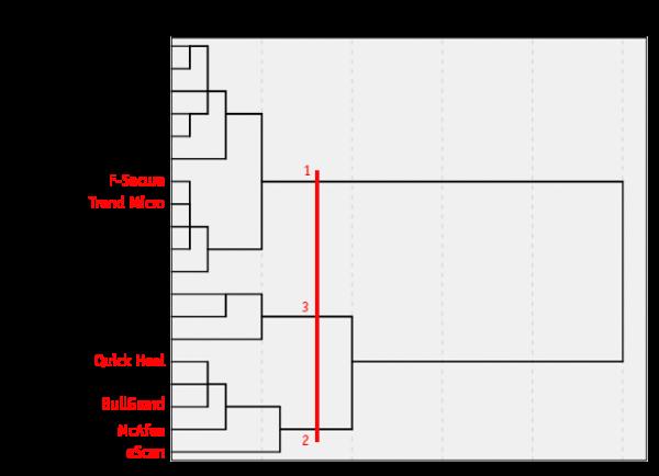 Dendogram using Average Linkage