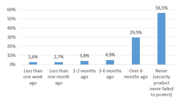 it security survey 2017 av comparatives