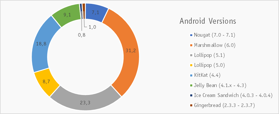Mobile Security Review 2017 | AV-Comparatives
