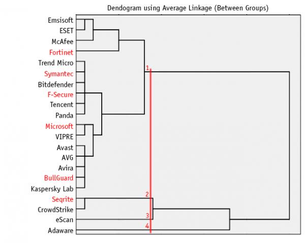 Dendogram using Average Linkage (Between Groups)