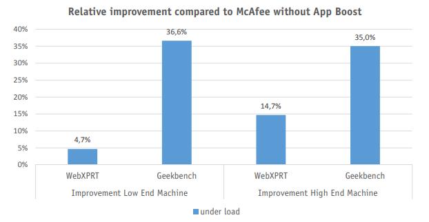 McAfee App Boost 1 0 | AV-Comparatives