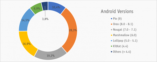 Android Marketshare 2019