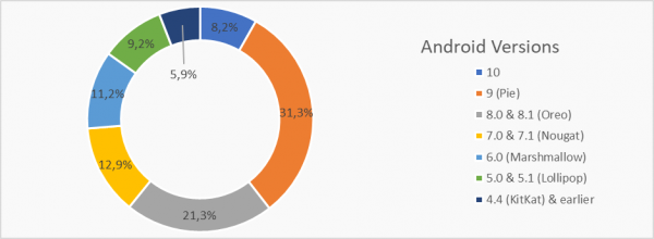 Android Marketshare 2020